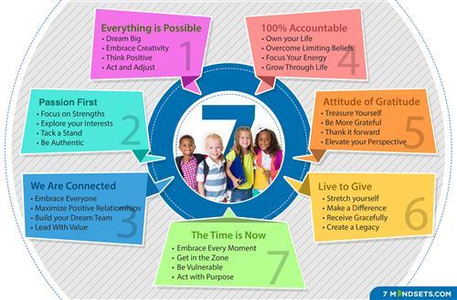 7 Mindsets Poster