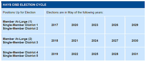 This is a picture of a table that shows the years in which board seats are up for election.