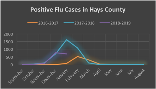 Hay Co flu feb 2019